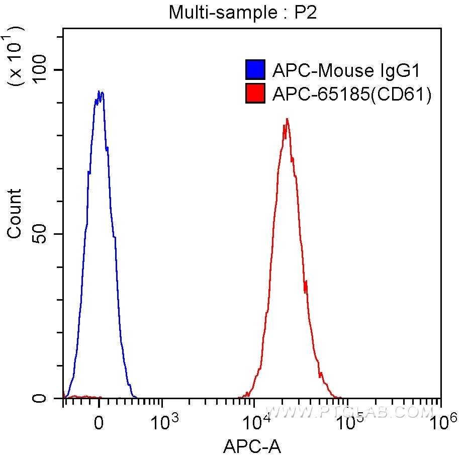 FC experiment of human peripheral blood platelets using APC-65185