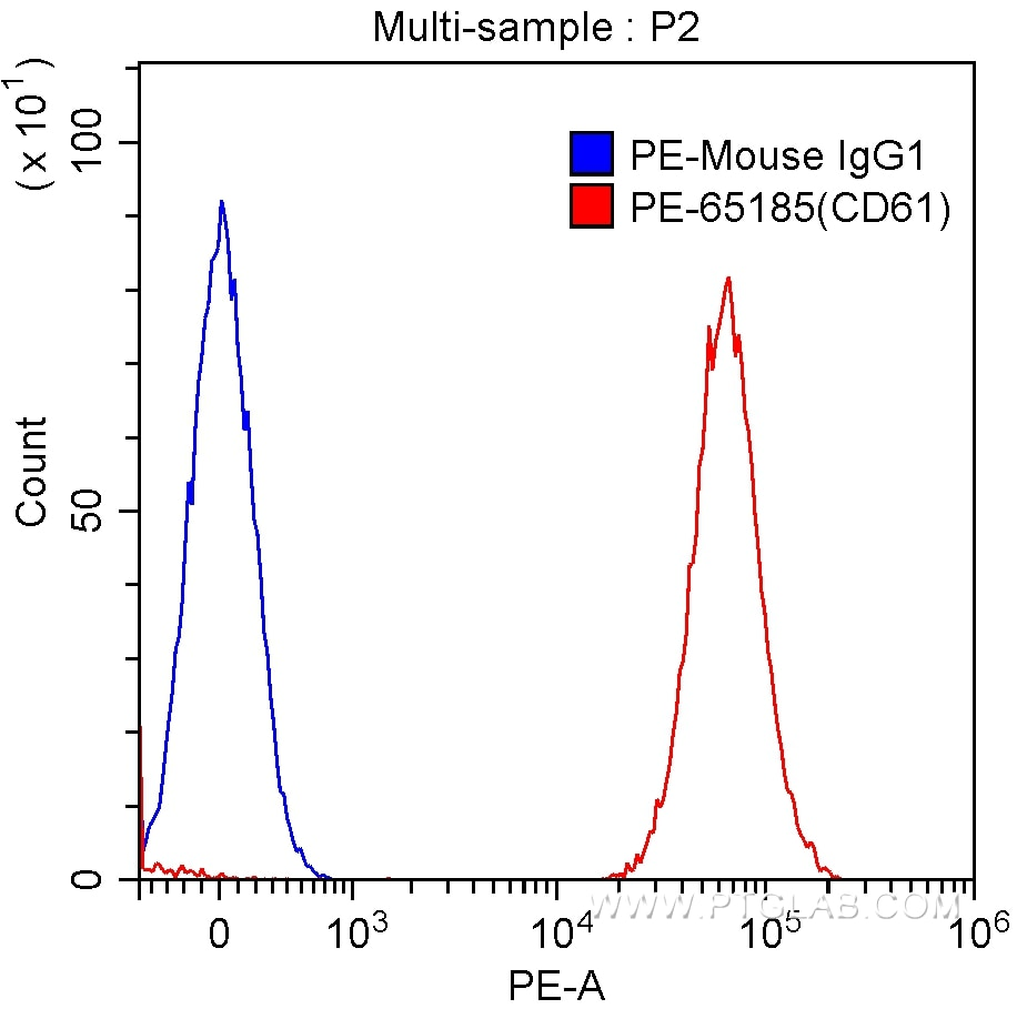 FC experiment of human peripheral blood platelets using PE-65185
