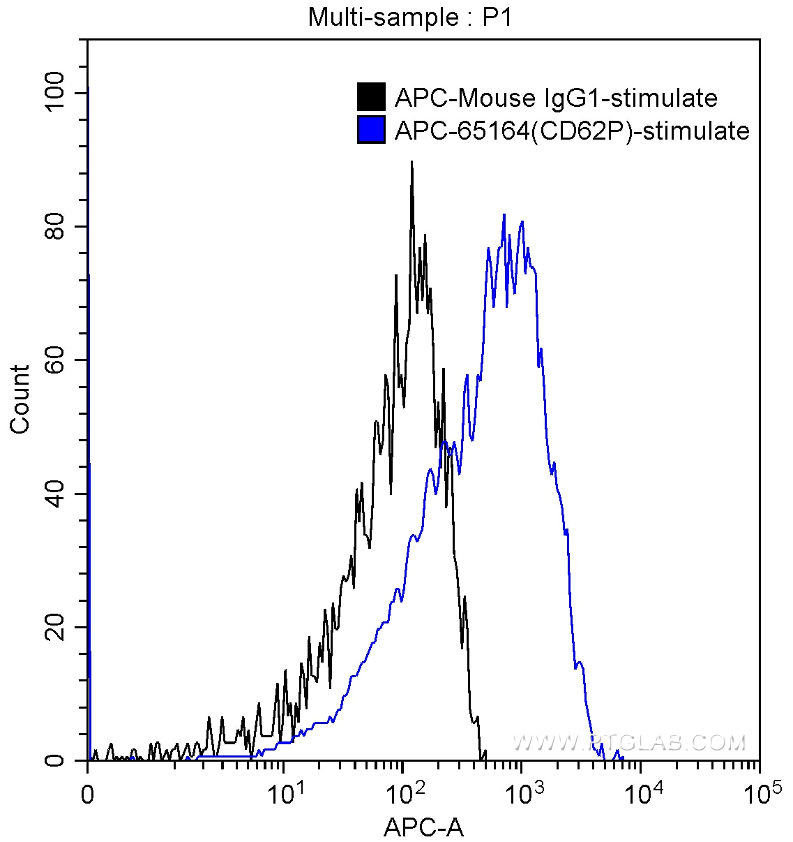 FC experiment of human peripheral blood platelets using APC-65164