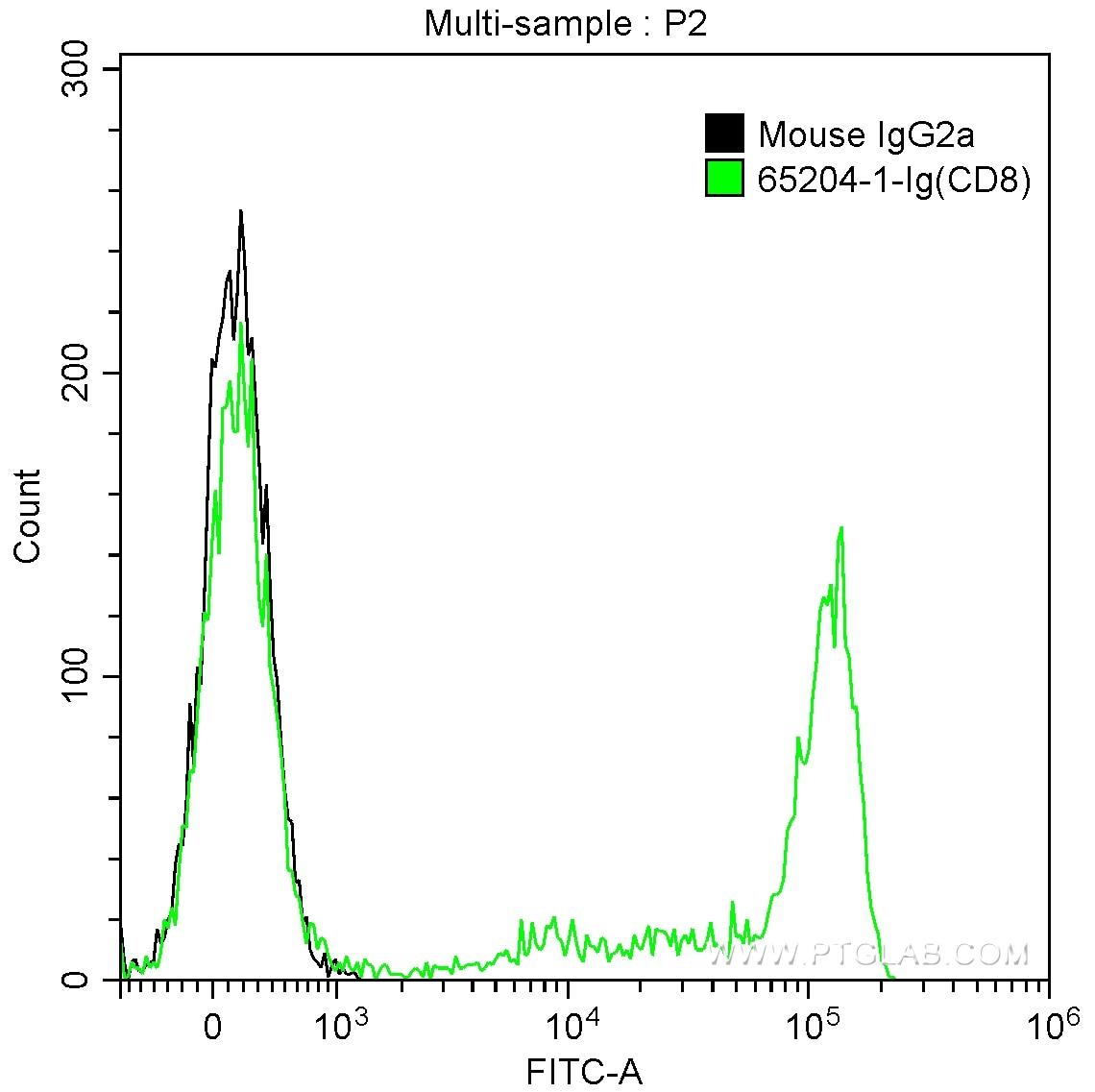 FC experiment of human peripheral blood lymphocytes using 65204-1-Ig