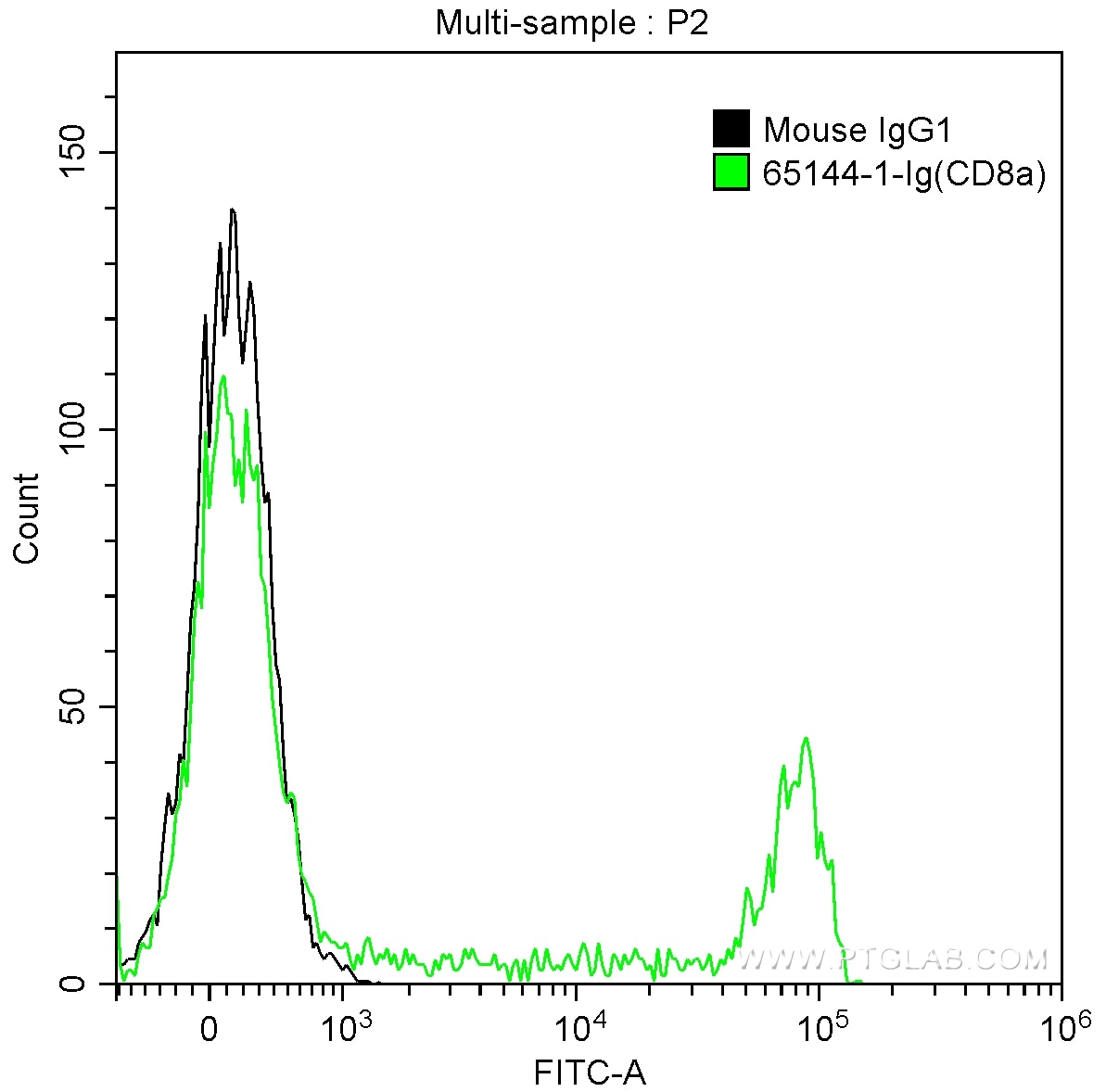 FC experiment of human peripheral blood lymphocytes using 65144-1-Ig