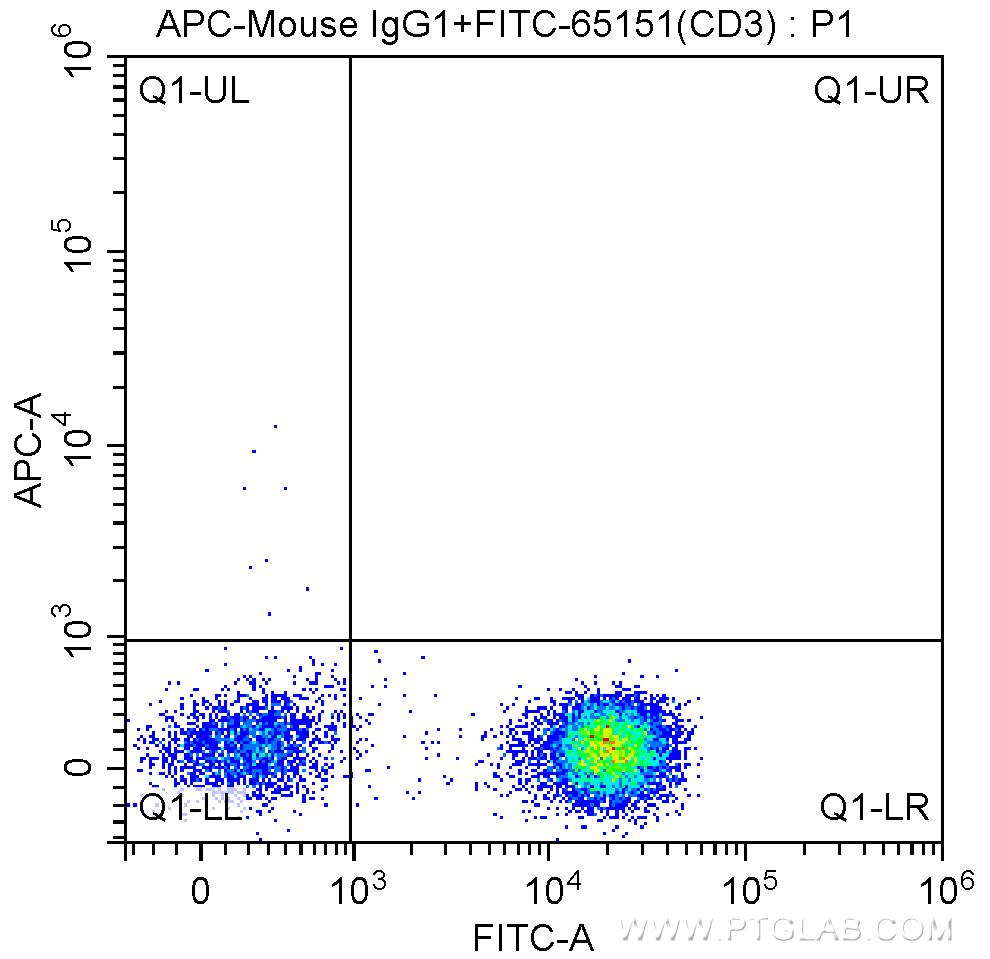 FC experiment of human peripheral blood lymphocytes using APC-65113