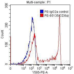 FC experiment of human peripheral blood lymphocytes using PE-65135