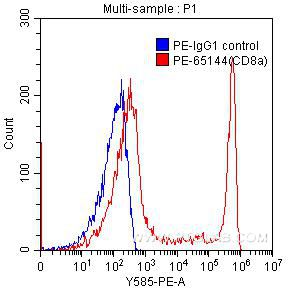 FC experiment of human peripheral blood lymphocytes using PE-65144