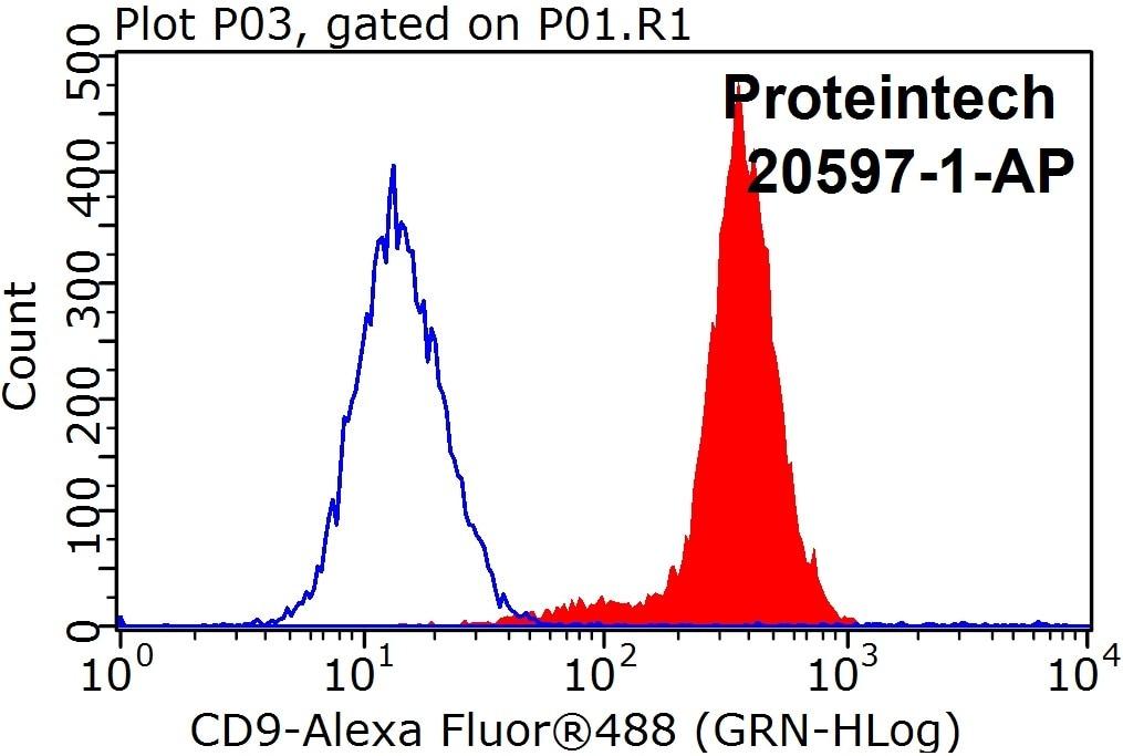 FC experiment of HeLa using 20597-1-AP