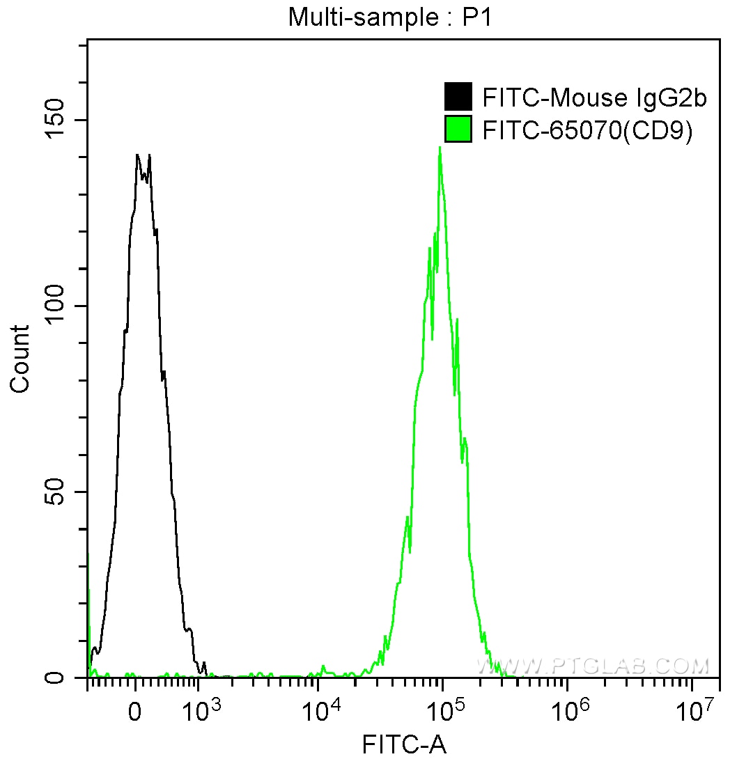 FC experiment of human peripheral blood platelets using FITC-65070