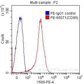 FC experiment of human peripheral blood lymphocytes using PE-65071