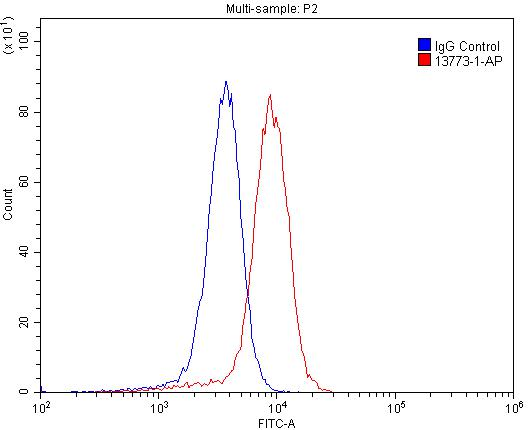 FC experiment of A431 using 13773-1-AP