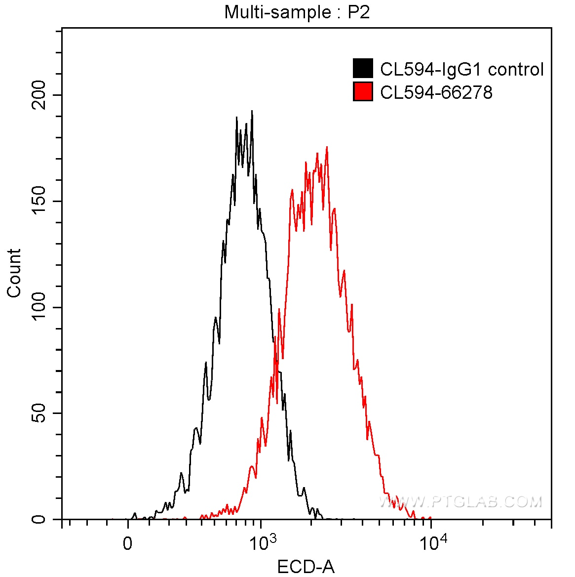 FC experiment of HeLa using CL594-66278