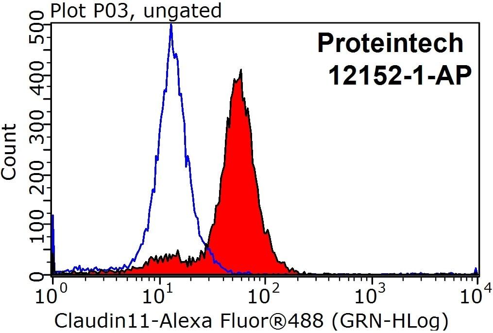 FC experiment of HepG2 using 12152-1-AP