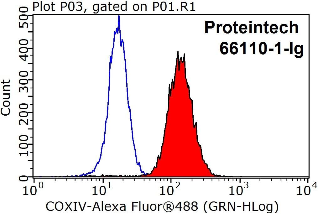 FC experiment of HeLa using 66110-1-Ig