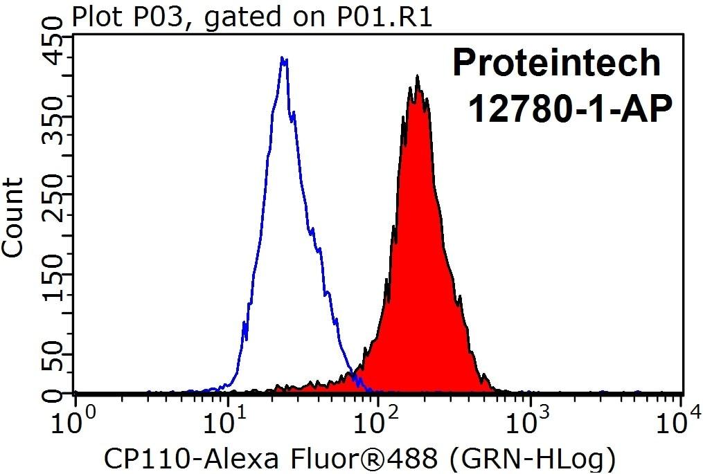 FC experiment of HeLa using 12780-1-AP