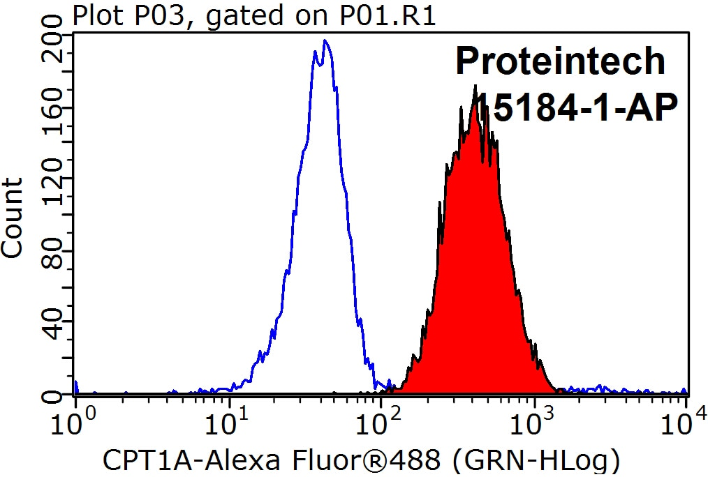 FC experiment of HeLa using 15184-1-AP