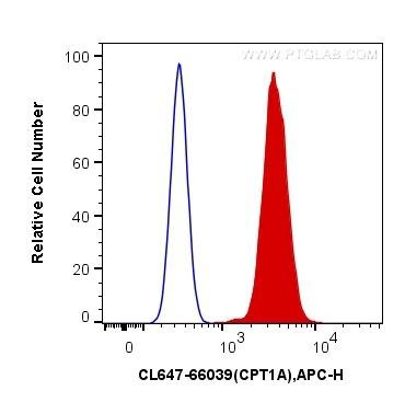 FC experiment of HeLa using CL647-66039
