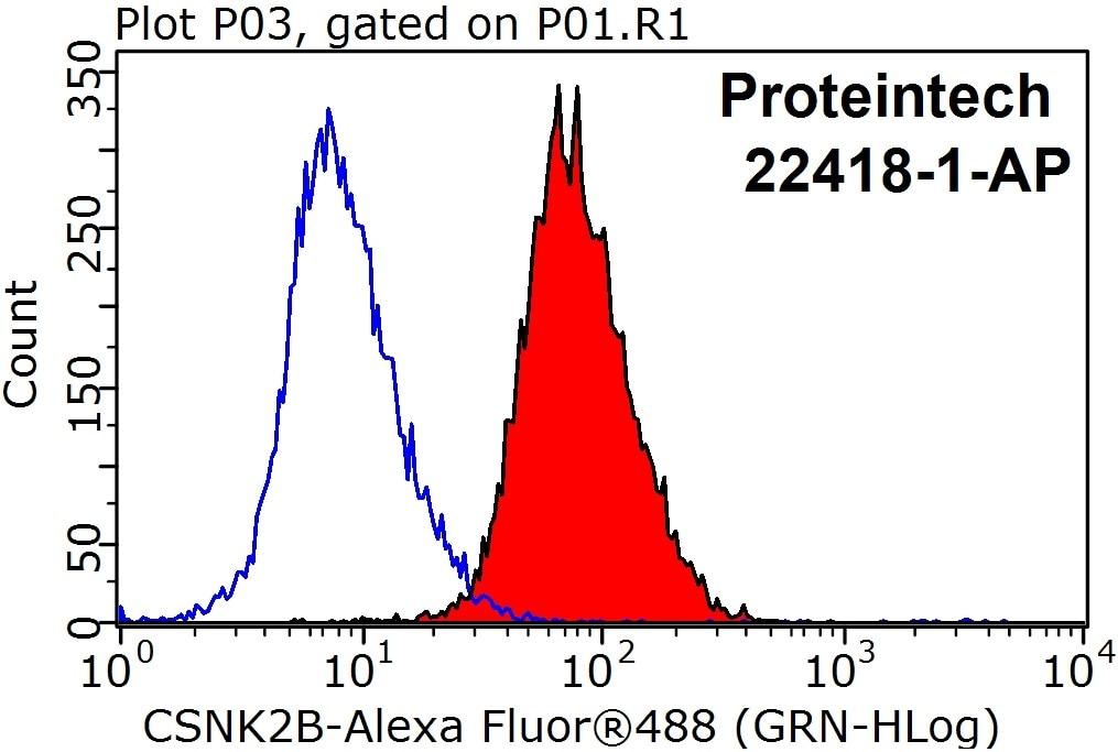 FC experiment of HeLa using 22418-1-AP