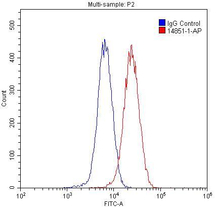 FC experiment of HepG2 using 14851-1-AP
