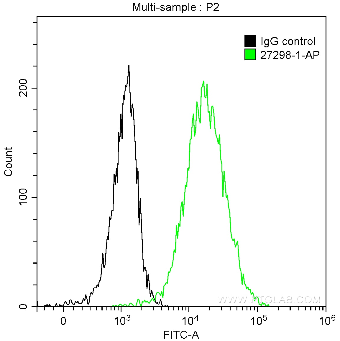 FC experiment of Jurkat using 27298-1-AP