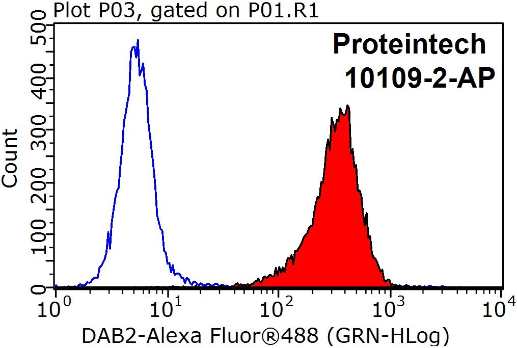 FC experiment of HepG2 using 10109-2-AP