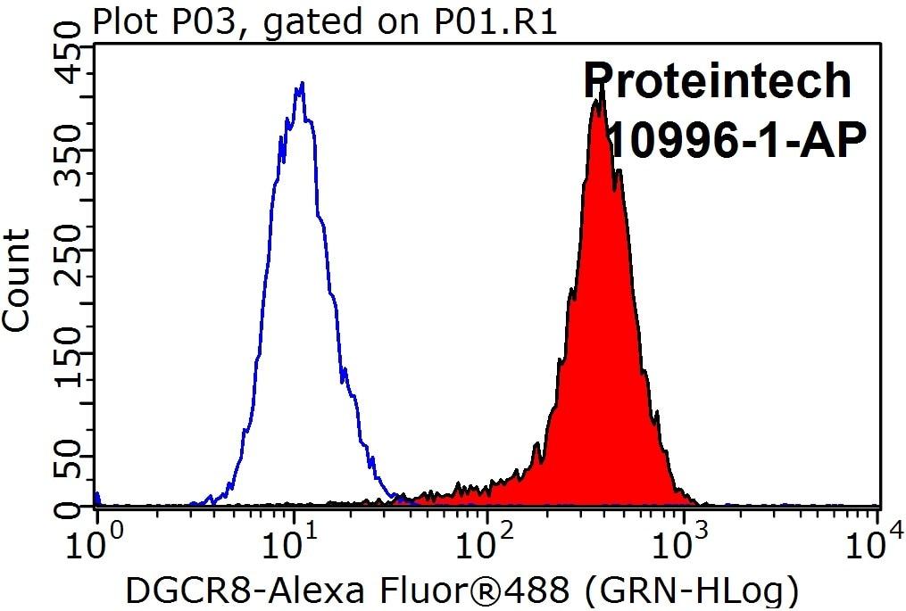 FC experiment of HeLa using 10996-1-AP