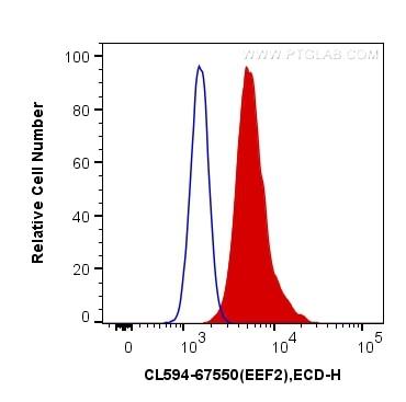 FC experiment of HeLa using CL594-67550