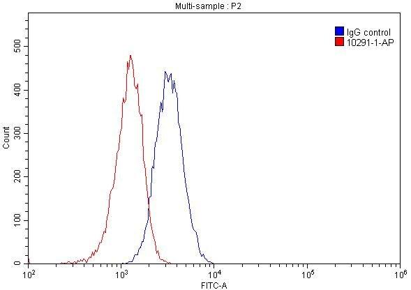 FC experiment of HeLa using 10291-1-AP