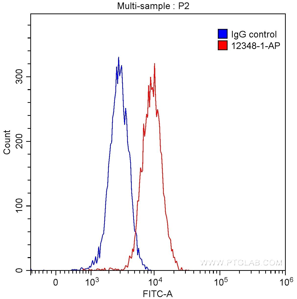 FC experiment of HeLa using 12348-1-AP
