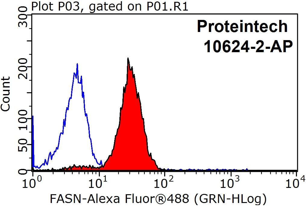 El juego de las imagenes-https://www.ptglab.com/Products/Pictures/FASN-Antibody-10624-2-AP-FC-36438.jpg