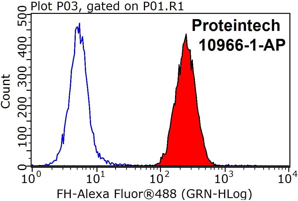 FC experiment of HepG2 using 10966-1-AP
