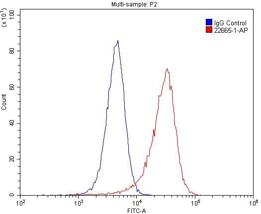 FC experiment of HeLa using 22665-1-AP