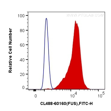 FC experiment of K-562 using CL488-60160