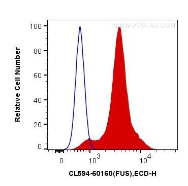 FC experiment of K562 using CL594-60160