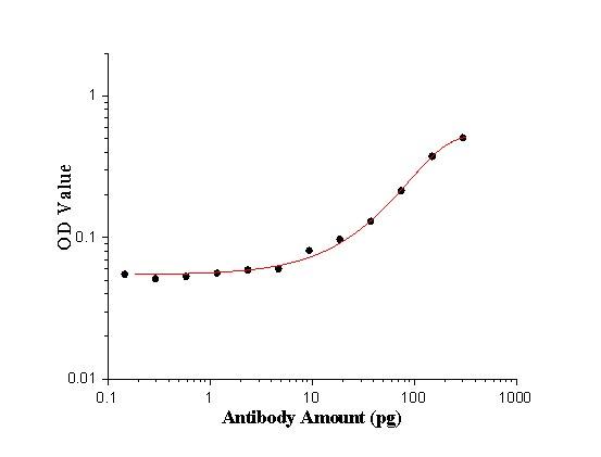 ELISA experiment of peptide using 24492-1-AP