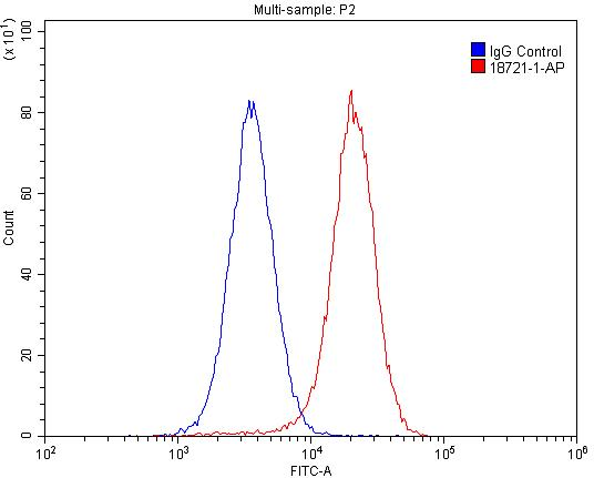 FC experiment of HepG2 using 18721-1-AP