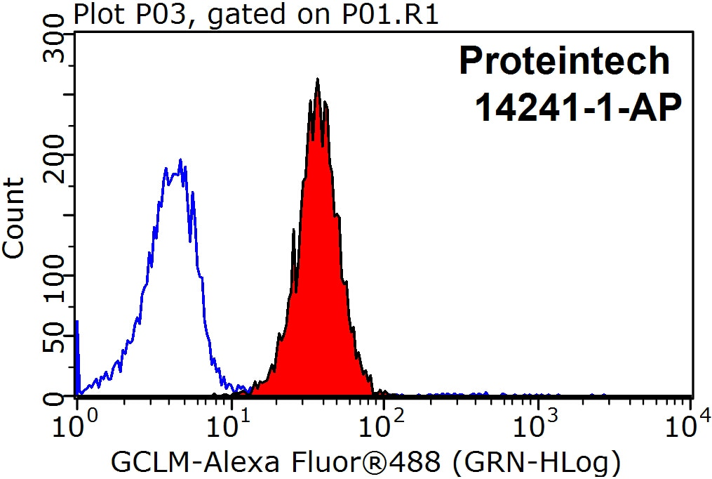 FC experiment of HepG2 using 14241-1-AP