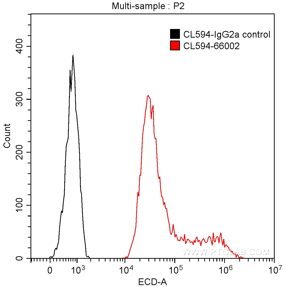 FC experiment of Transfected HEK-293 using CL594-66002