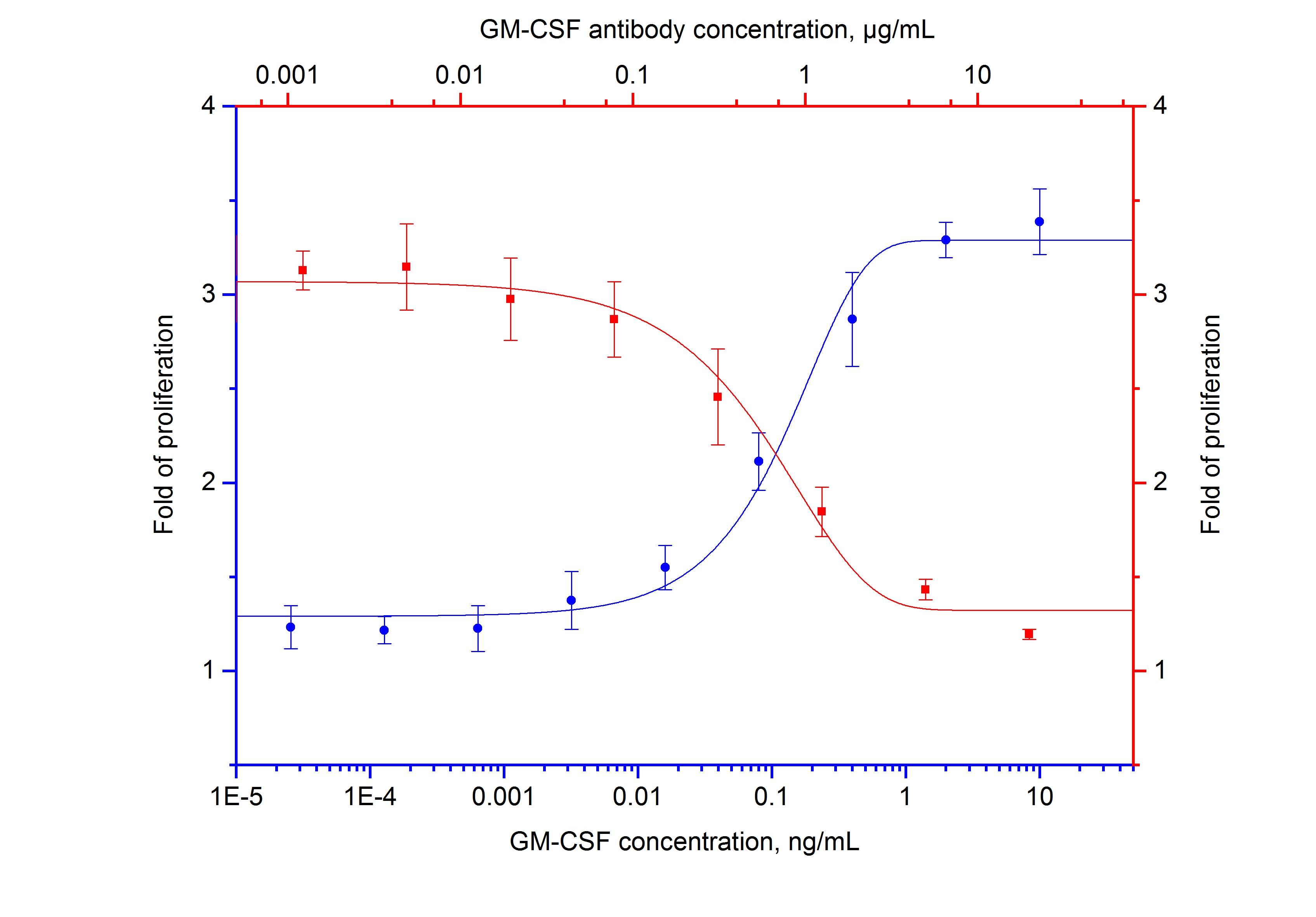 Neutralization experiment of NeutraKine® GM-CSF using 69003-1-Ig