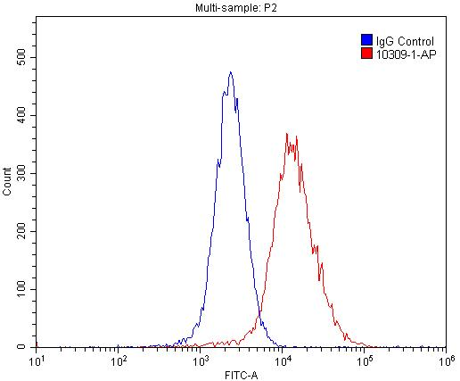 FC experiment of MCF-7 using 10309-1-AP