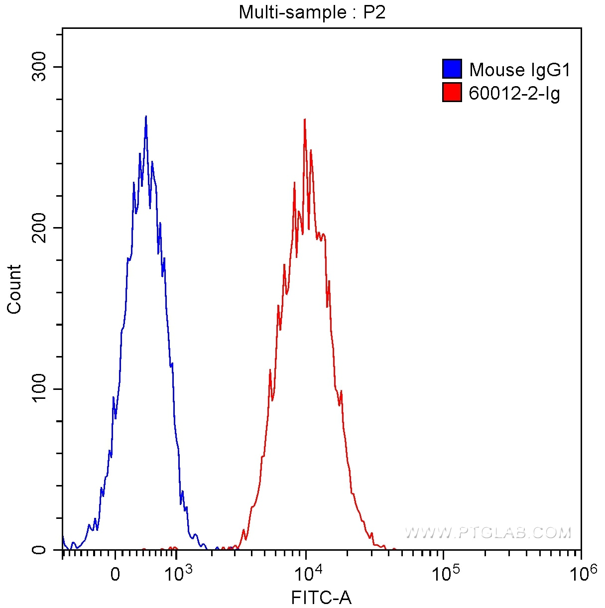 FC experiment of HeLa using 60012-2-Ig