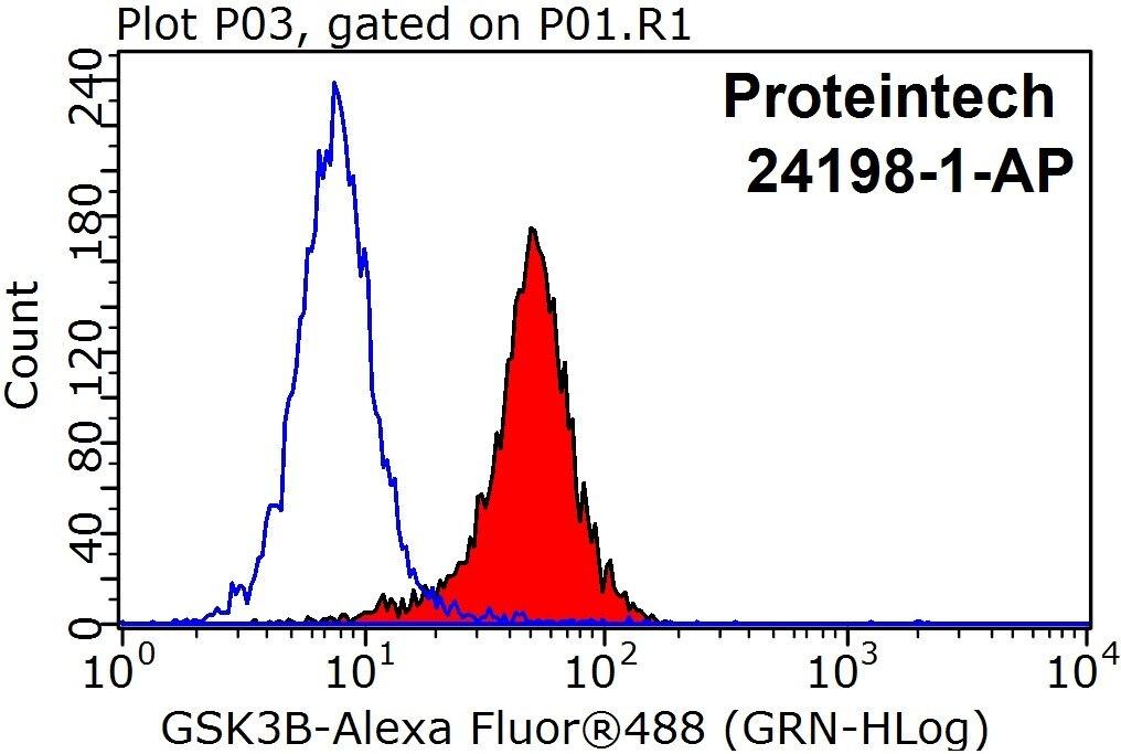FC experiment of HeLa using 24198-1-AP