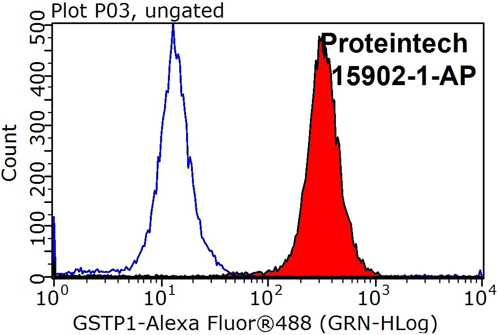 FC experiment of HepG2 using 15902-1-AP