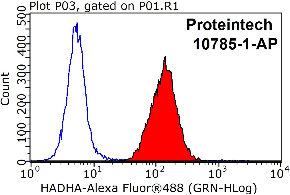FC experiment of HepG2 using 10758-1-AP