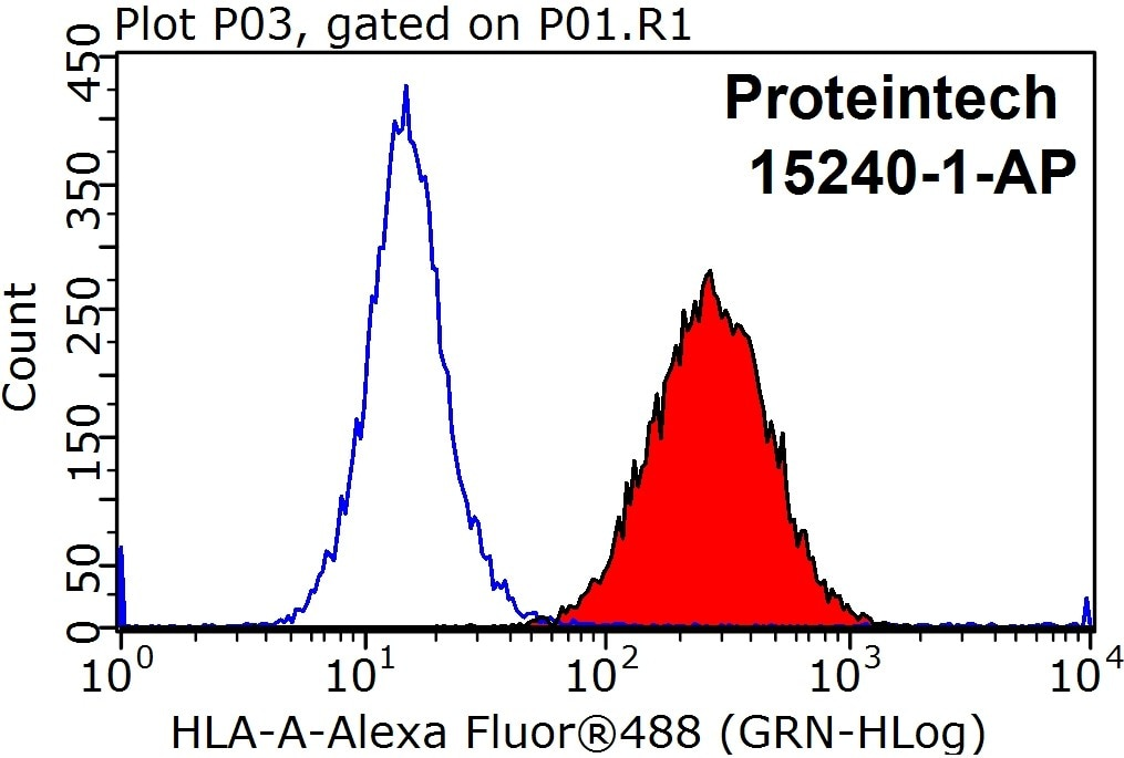 FC experiment of HepG2 using 15240-1-AP