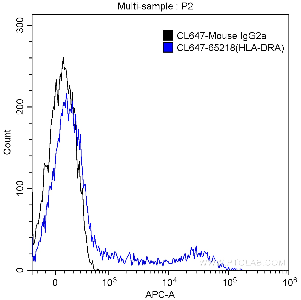 FC experiment of human peripheral blood lymphocytes using CL647-65218