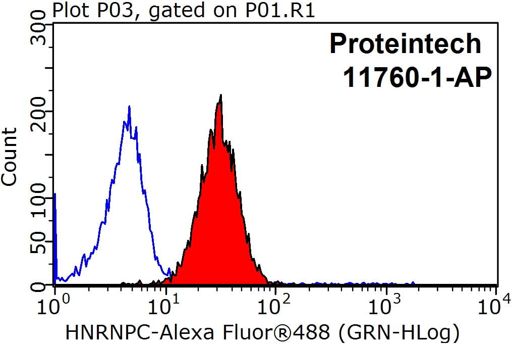 FC experiment of HeLa using 11760-1-AP