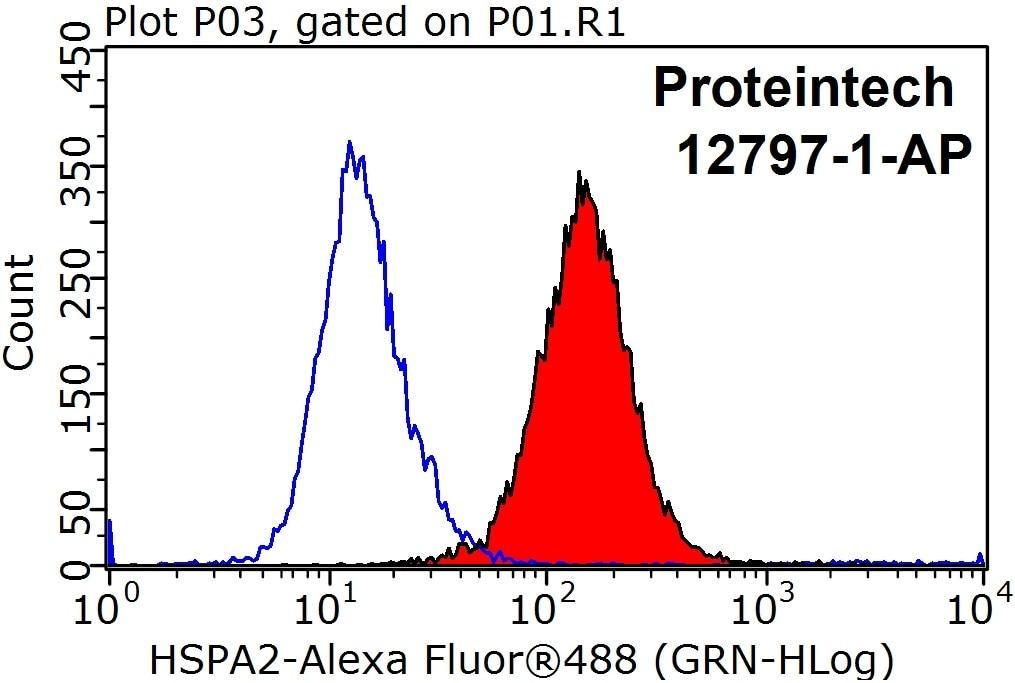 FC experiment of HeLa using 12797-1-AP