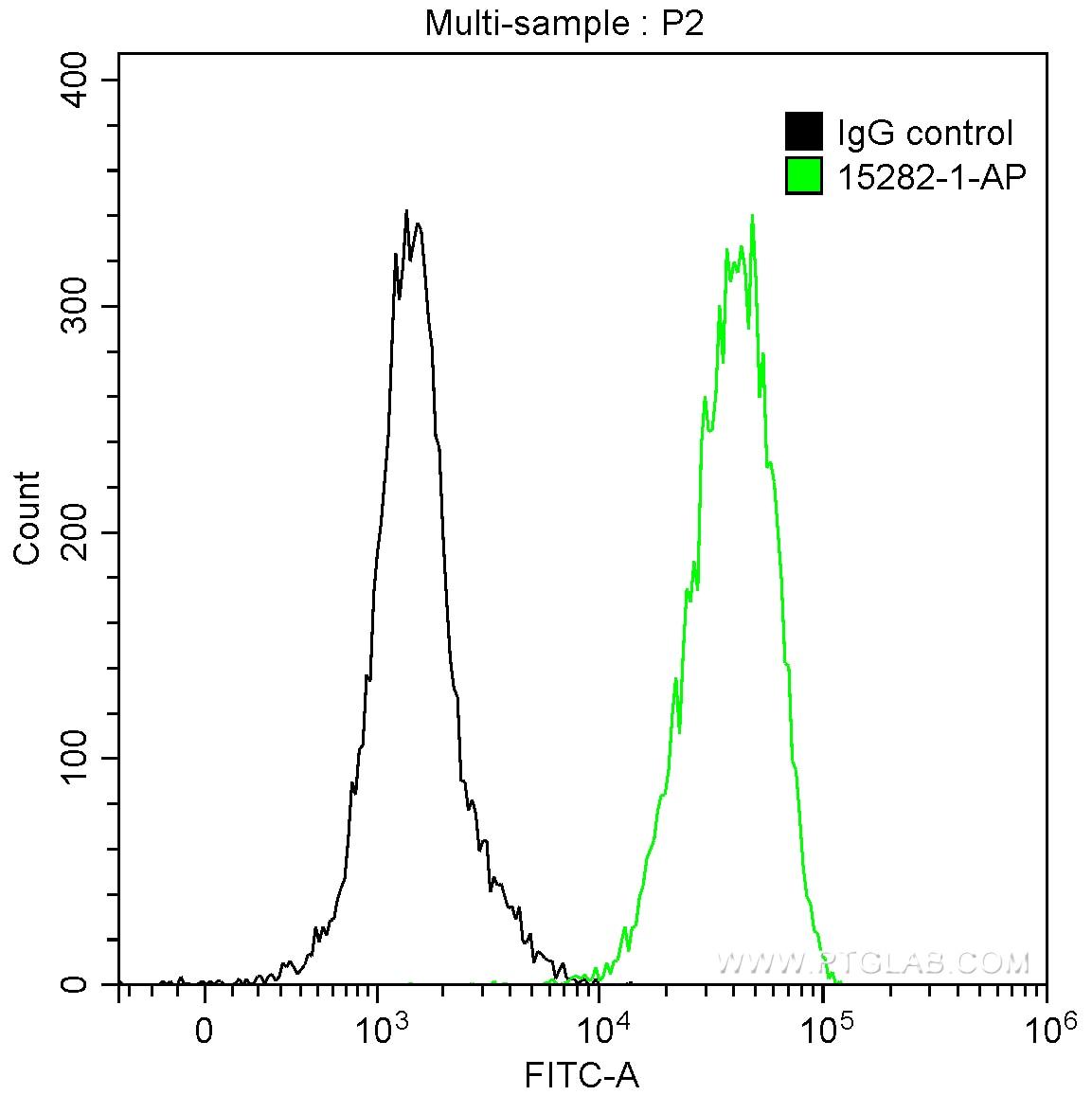 FC experiment of HepG2 using 15282-1-AP