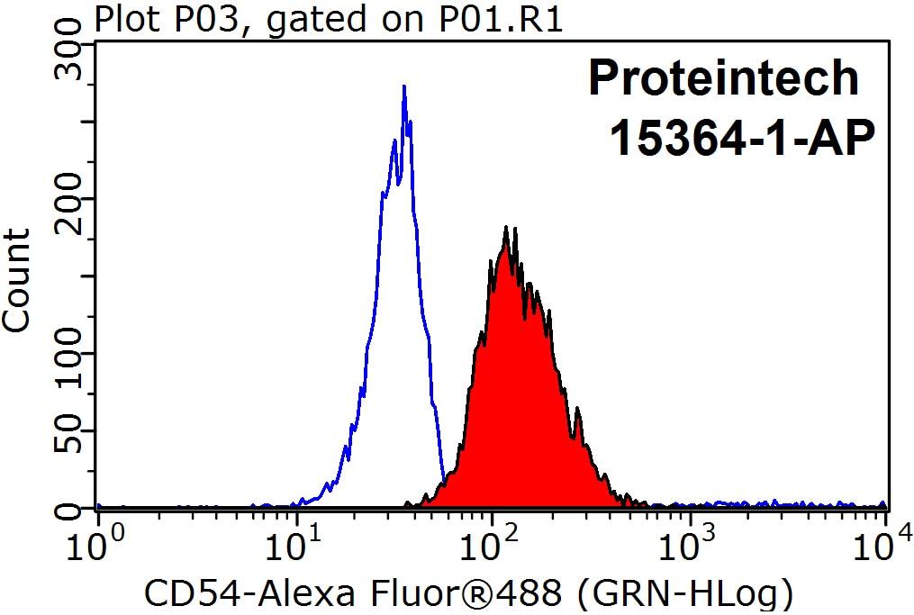 FC experiment of Raji using 15364-1-AP