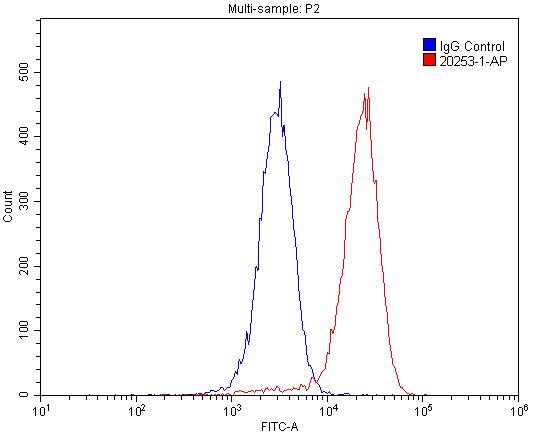 FC experiment of HepG2 using 20253-1-AP