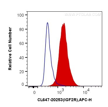 FC experiment of HepG2 using CL647-20253