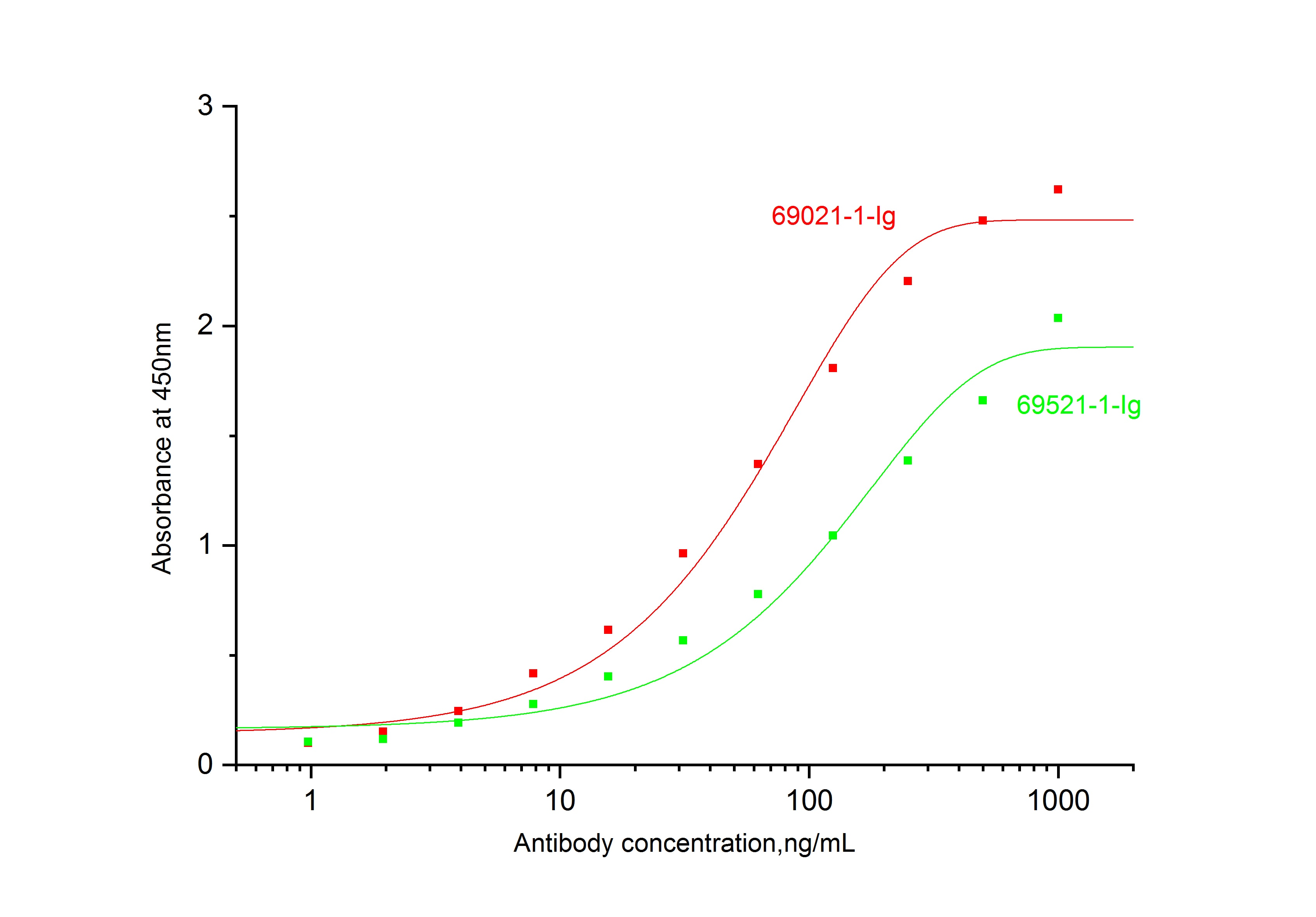 ELISA experiment of Recombinant protein using 69021-1-Ig